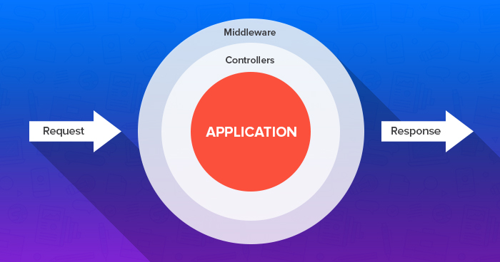 controllers-middleware-laravel-6